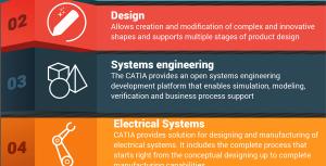 CATIA-software